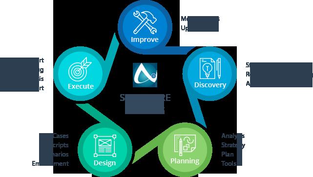 software tester